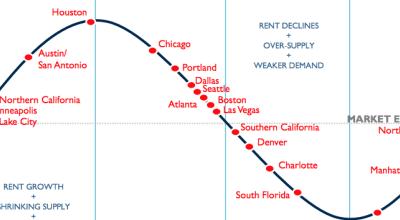 Data Center Pricing Debate – Q2 2015